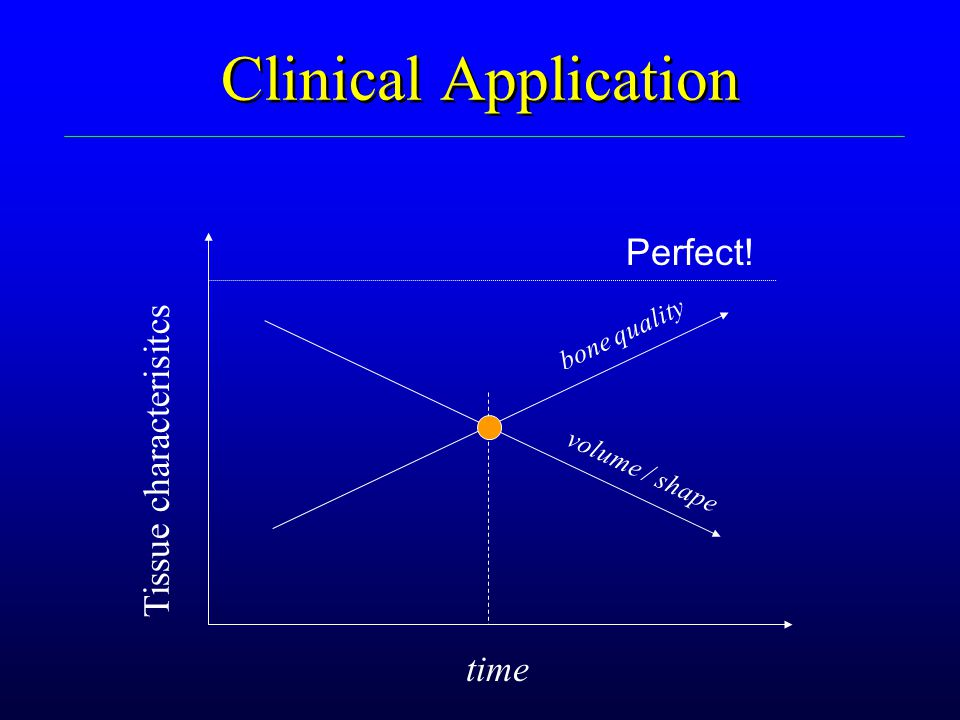Clinical Application Perfect! Tissue characterisitcs time bone quality
