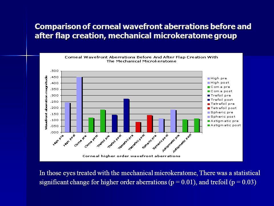 Comparison of corneal wavefront aberrations before and after flap creation, mechanical microkeratome group