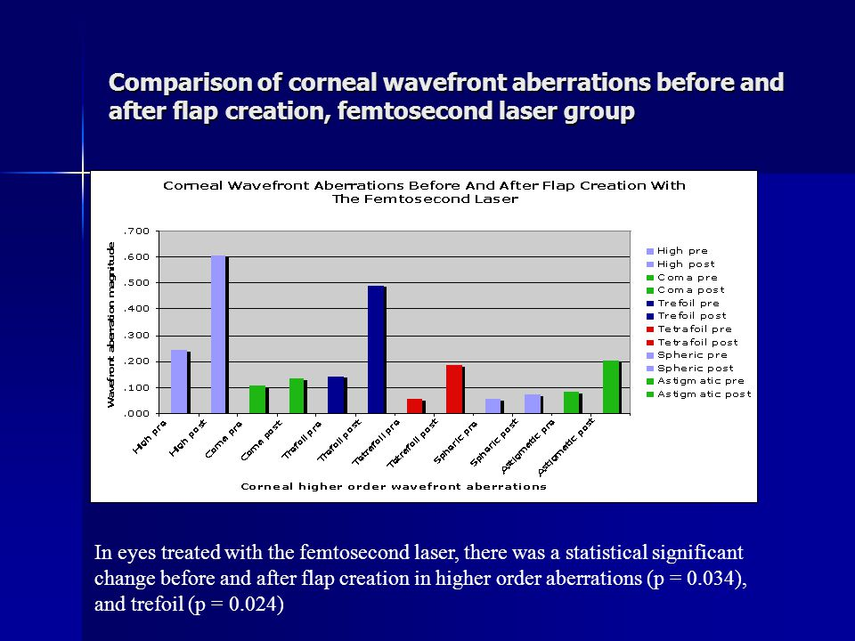 Comparison of corneal wavefront aberrations before and after flap creation, femtosecond laser group