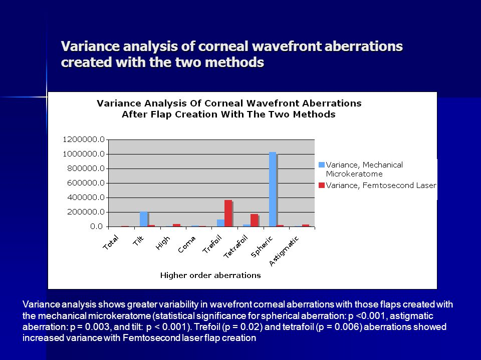 Variance analysis of corneal wavefront aberrations created with the two methods