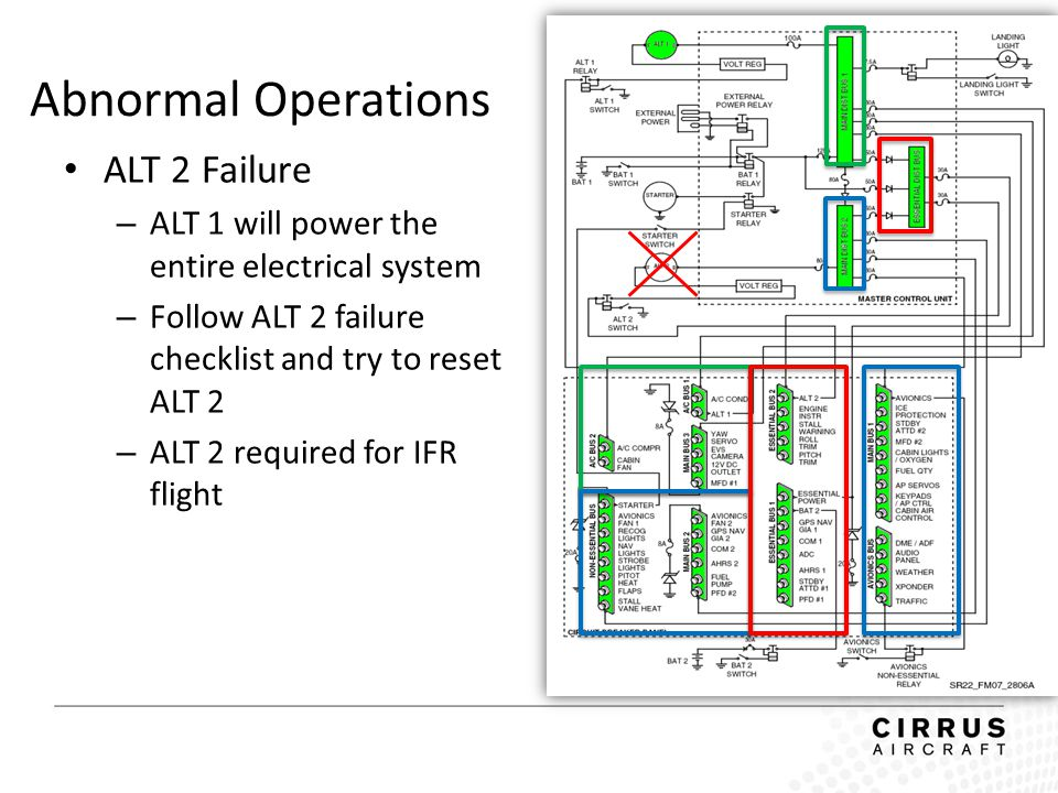Abnormal Operations ALT 2 Failure