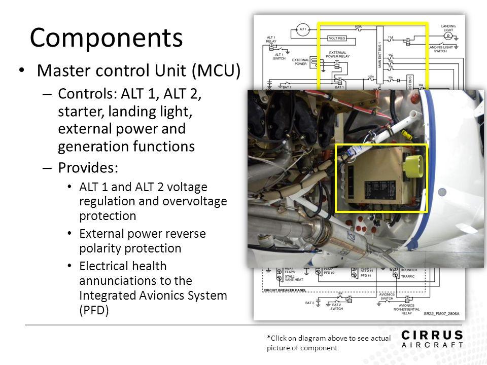 Components Master control Unit (MCU)