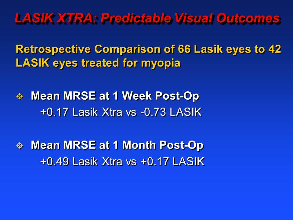 LASIK XTRA: Predictable Visual Outcomes