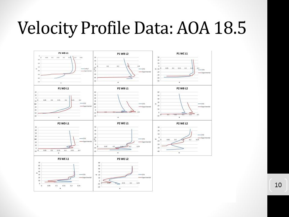 Velocity Profile Data: AOA 18.5