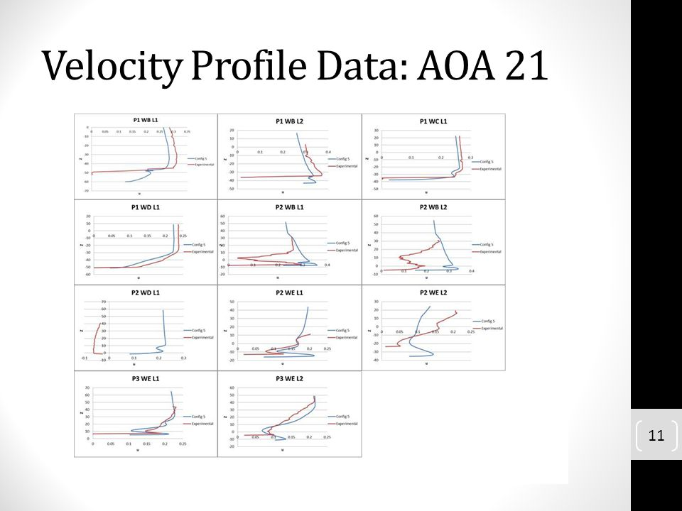 Velocity Profile Data: AOA 21