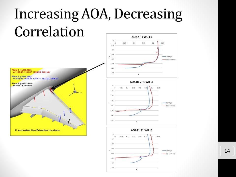 Increasing AOA, Decreasing Correlation