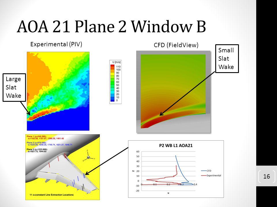 AOA 21 Plane 2 Window B Experimental (PIV) CFD (FieldView) Small Slat
