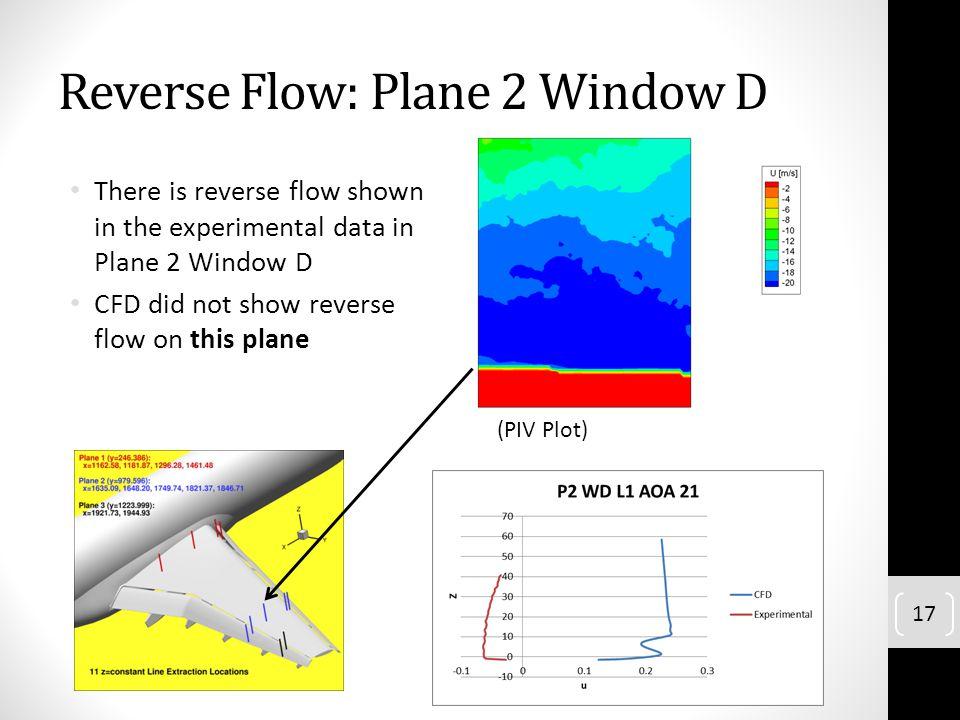 Reverse Flow: Plane 2 Window D