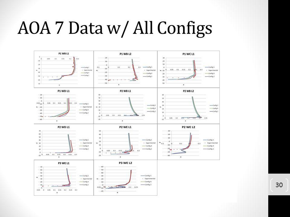 AOA 7 Data w/ All Configs