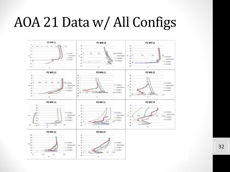 AOA 21 Data w/ All Configs