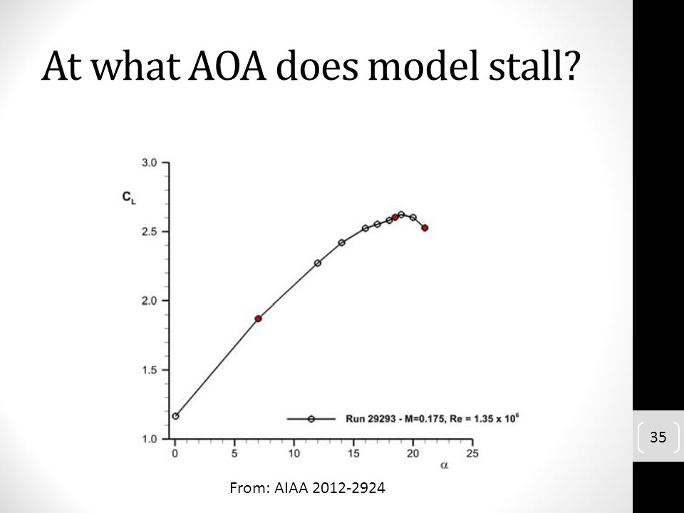 At what AOA does model stall