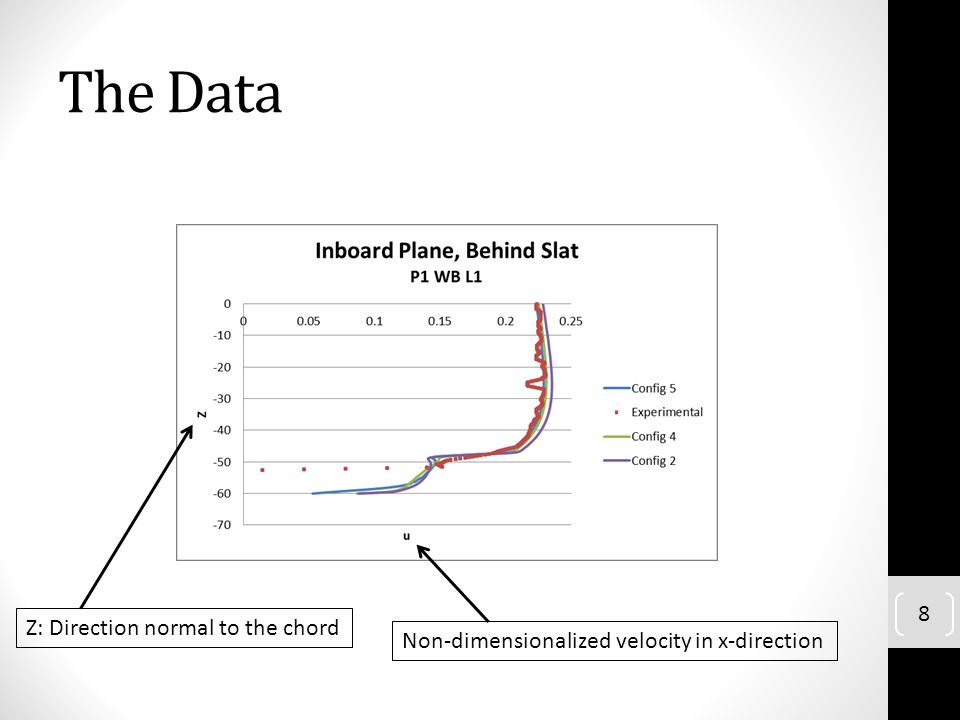 The Data Z: Direction normal to the chord