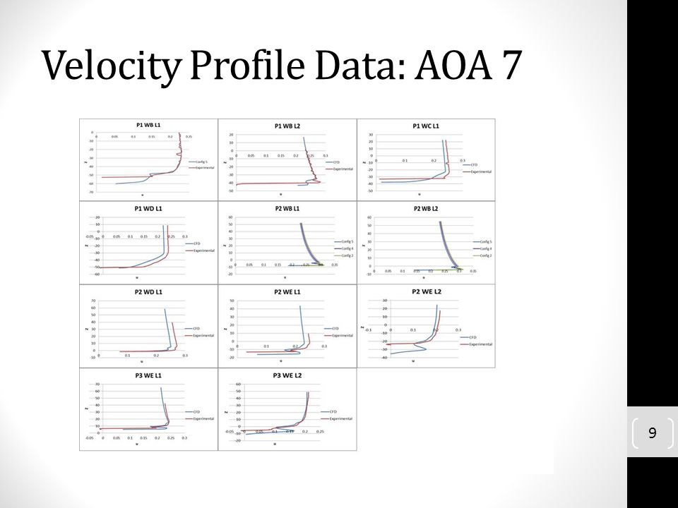 Velocity Profile Data: AOA 7