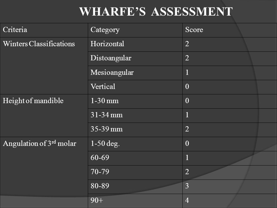 WHARFE'S ASSESSMENT Criteria Category Score Winters Classifications