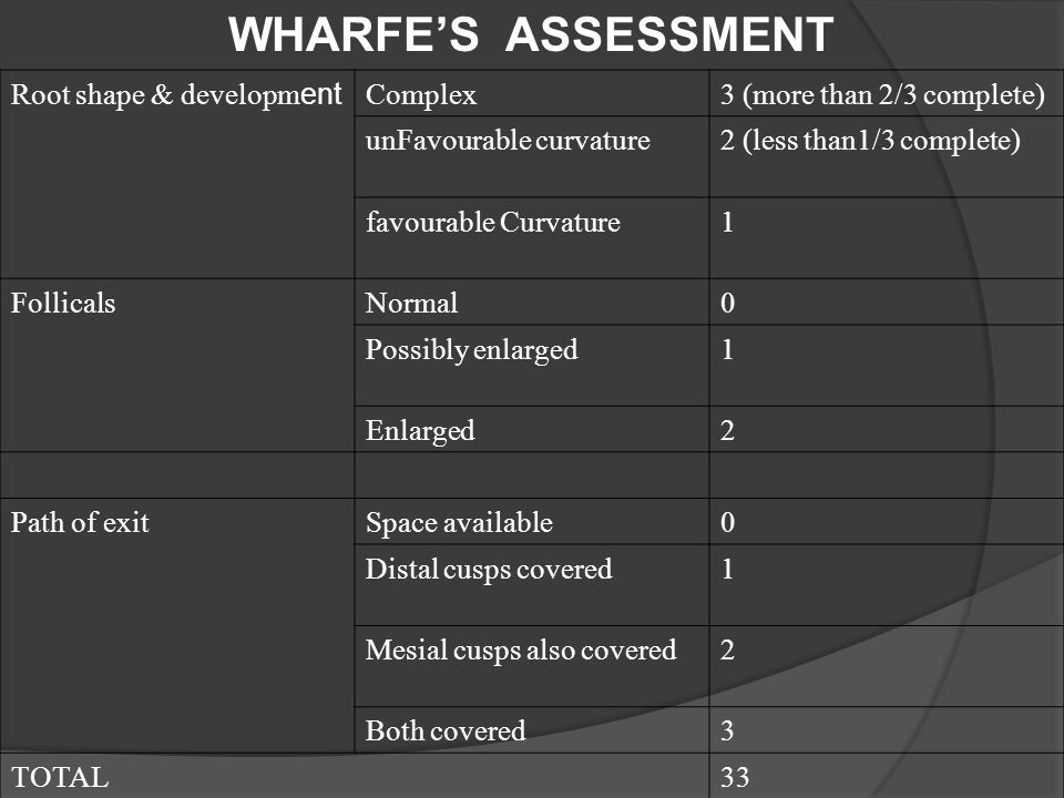 WHARFE'S ASSESSMENT Root shape & development Complex