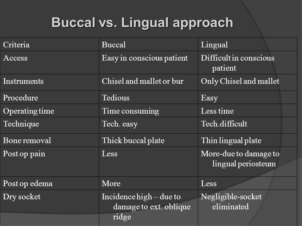 Buccal vs. Lingual approach