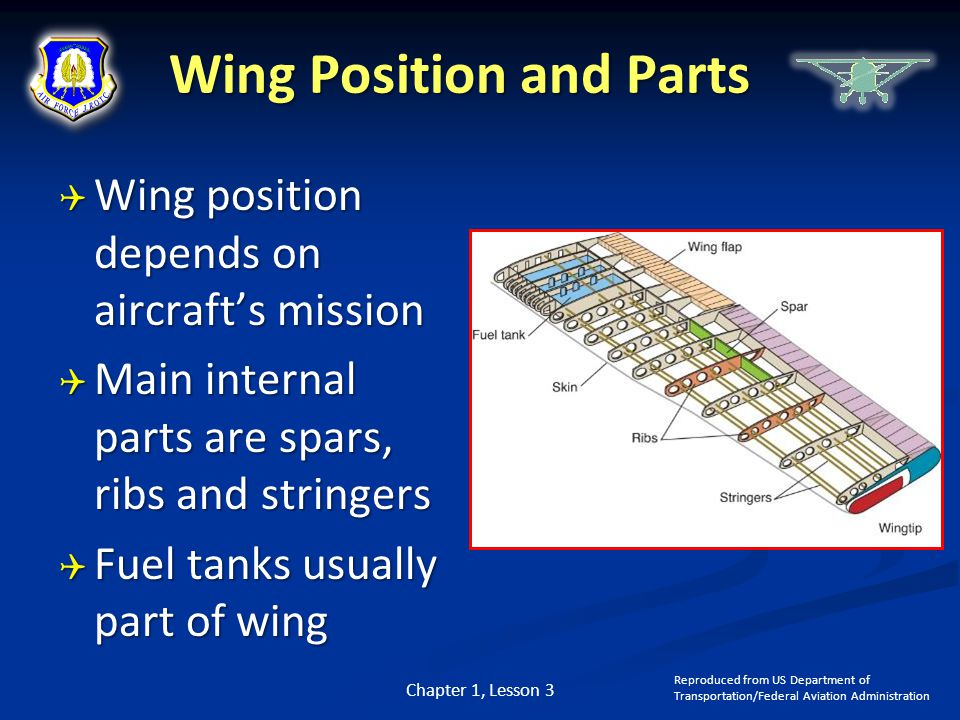 Wing Position and Parts