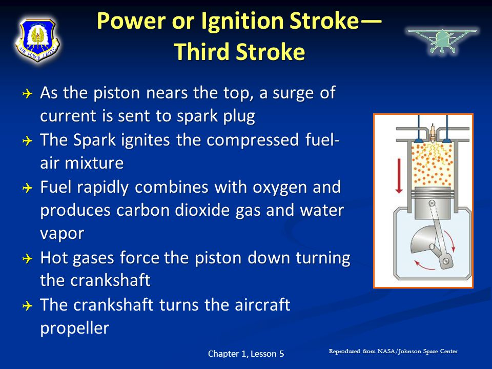 Power or Ignition Stroke— Third Stroke