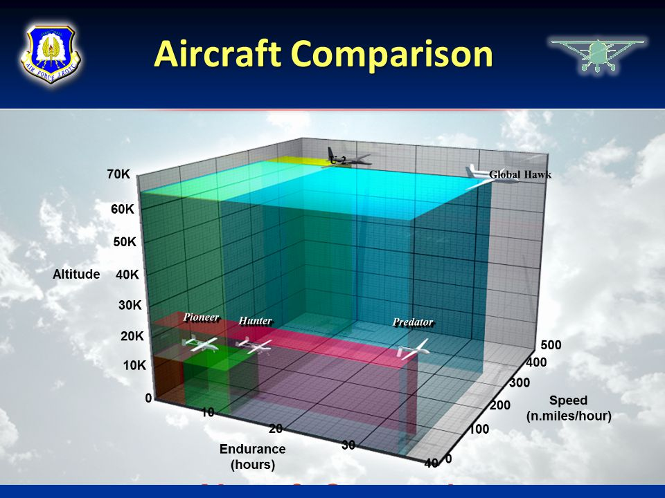 Aircraft Comparison Chapter 1, Lesson 6