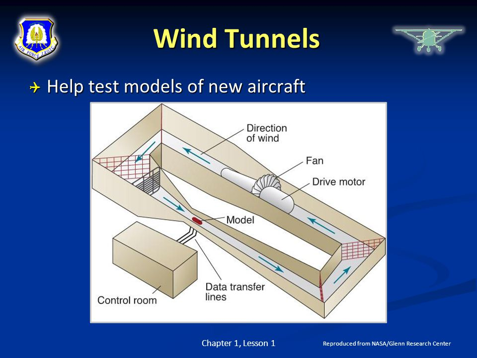 Wind Tunnels Help test models of new aircraft Chapter 1, Lesson 1