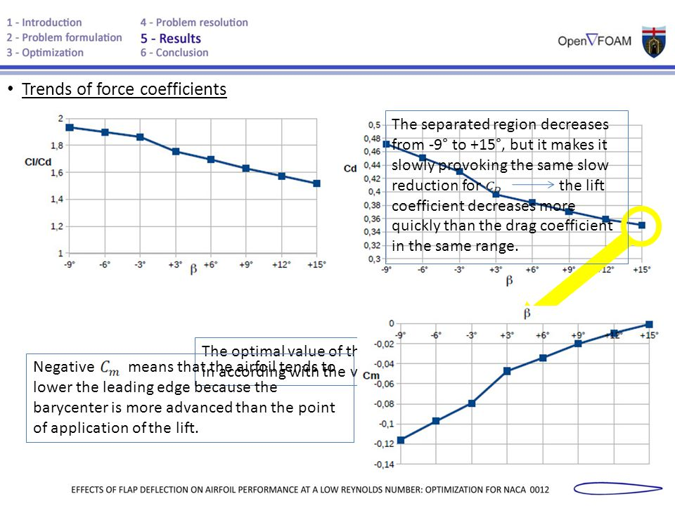Trends of force coefficients