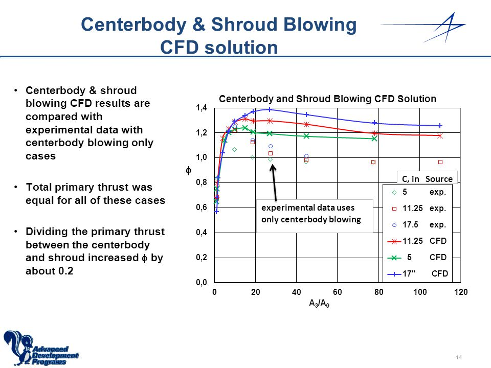 Centerbody & Shroud Blowing CFD solution