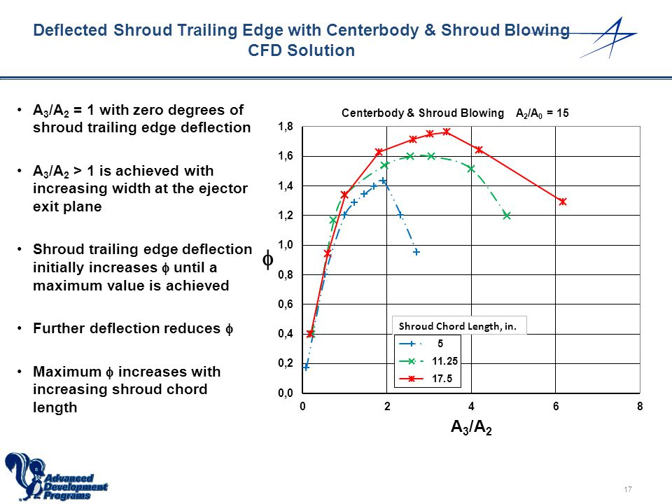 Deflected Shroud Trailing Edge with Centerbody & Shroud Blowing CFD Solution