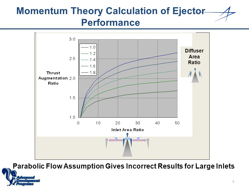 Momentum Theory Calculation of Ejector Performance