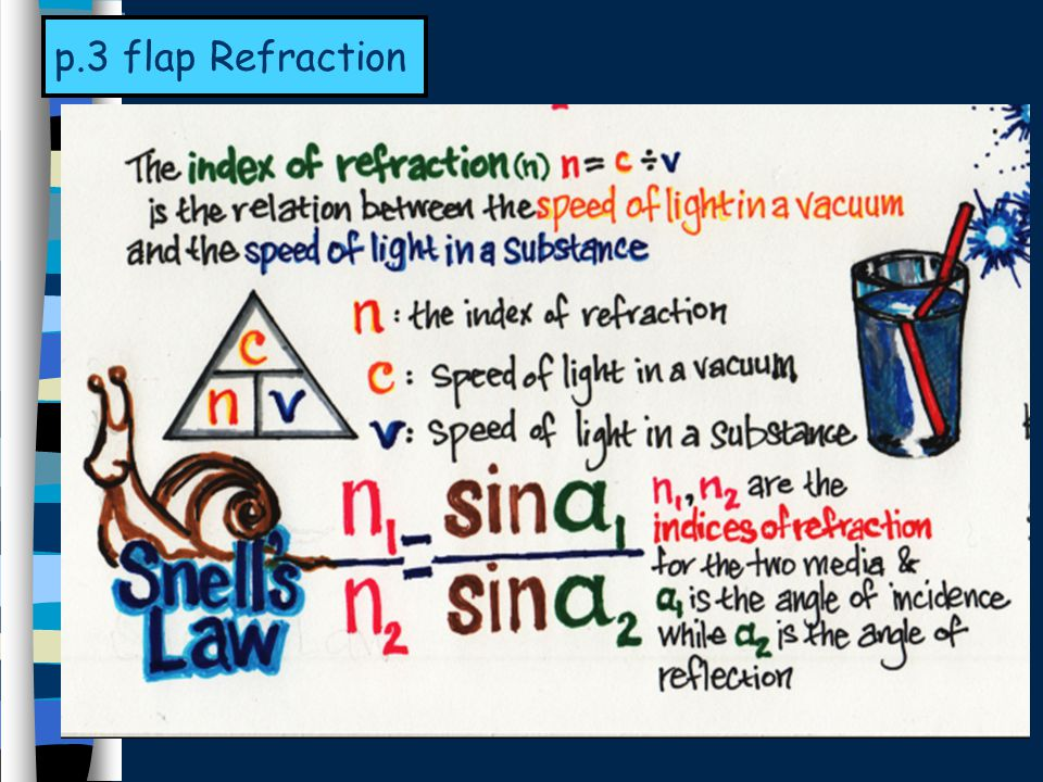 p.3 flap Refraction