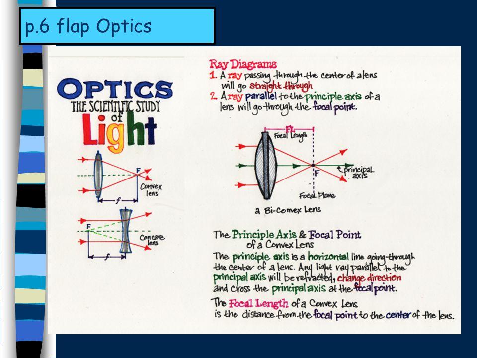 p.6 flap Optics