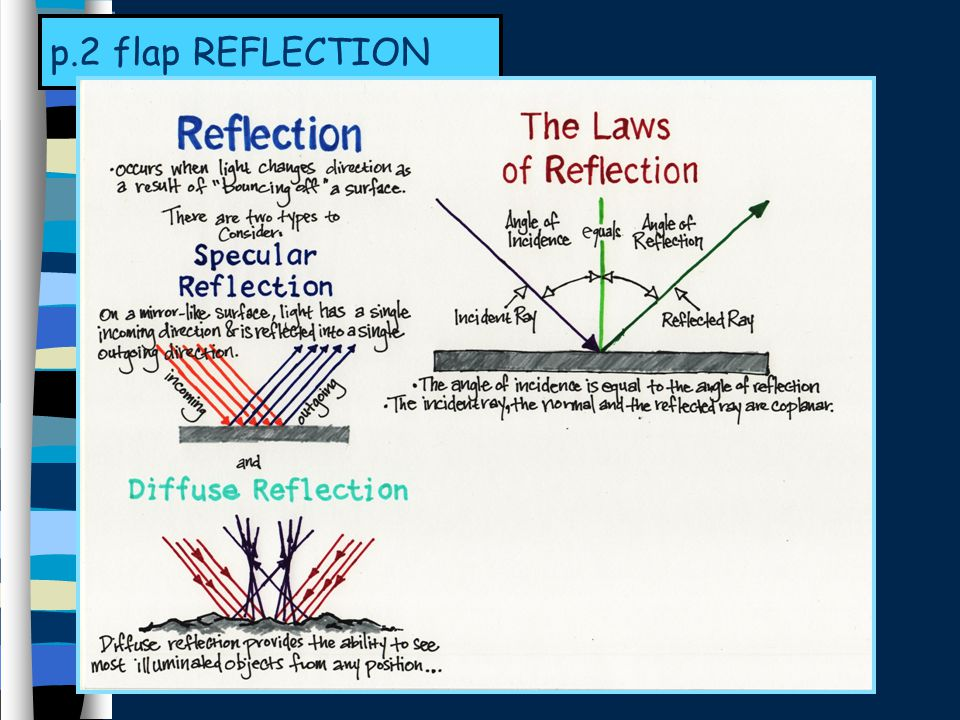 p.2 flap REFLECTION