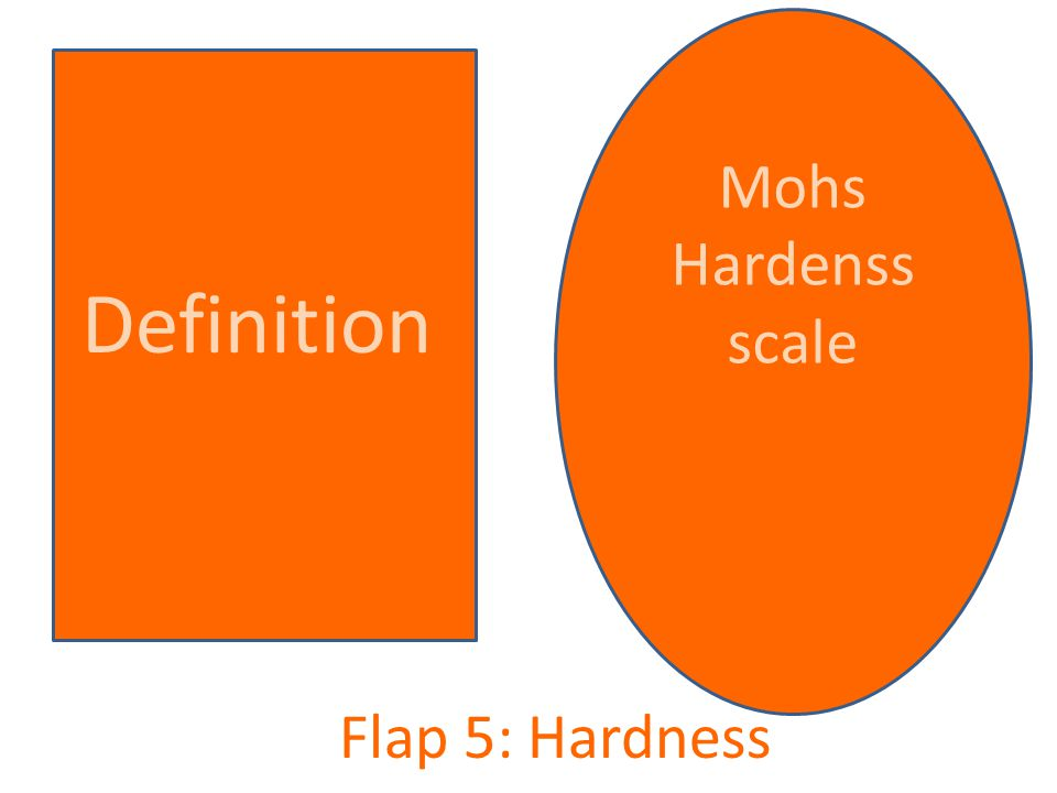 Mohs Hardenss scale Definition Flap 5: Hardness