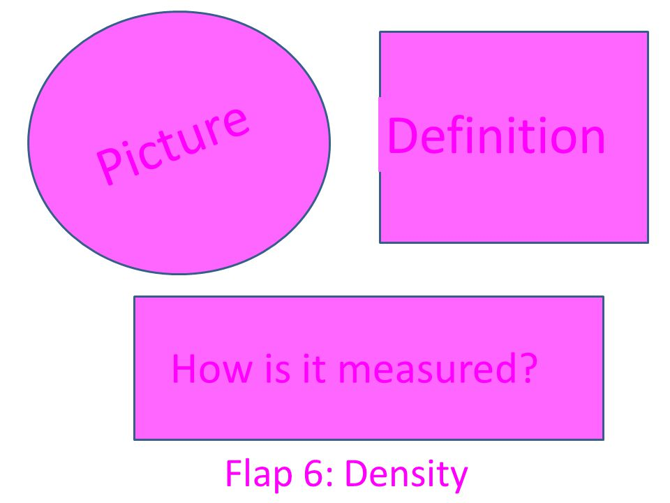Picture Definition How is it measured Flap 6: Density