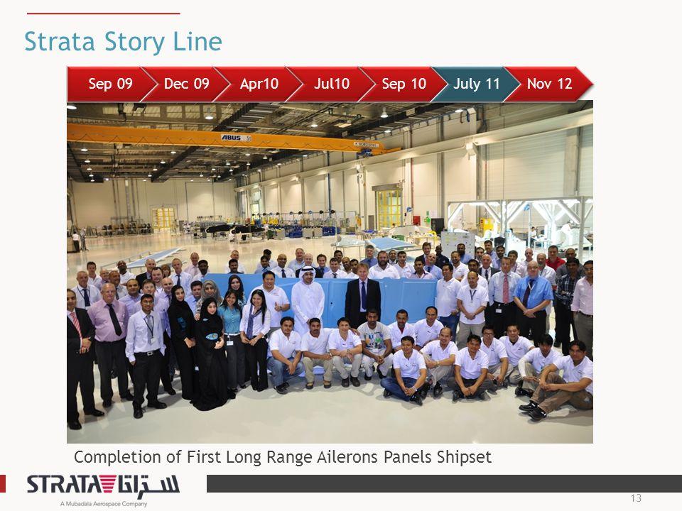 Strata Story Line Sep 09. Dec 09. Apr10. Jul10.