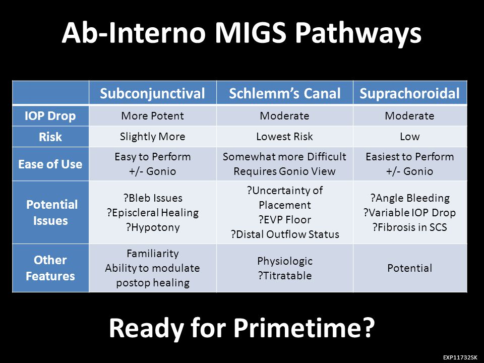 Ab-Interno MIGS Pathways