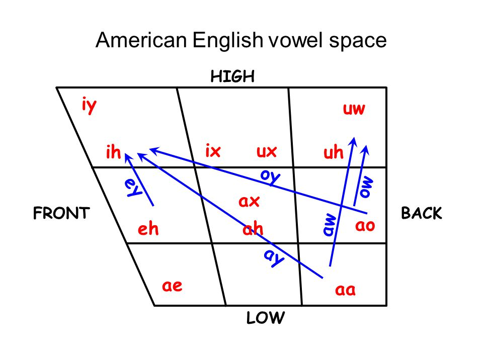 American English vowel space