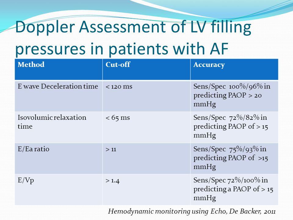 Doppler Assessment of LV filling pressures in patients with AF