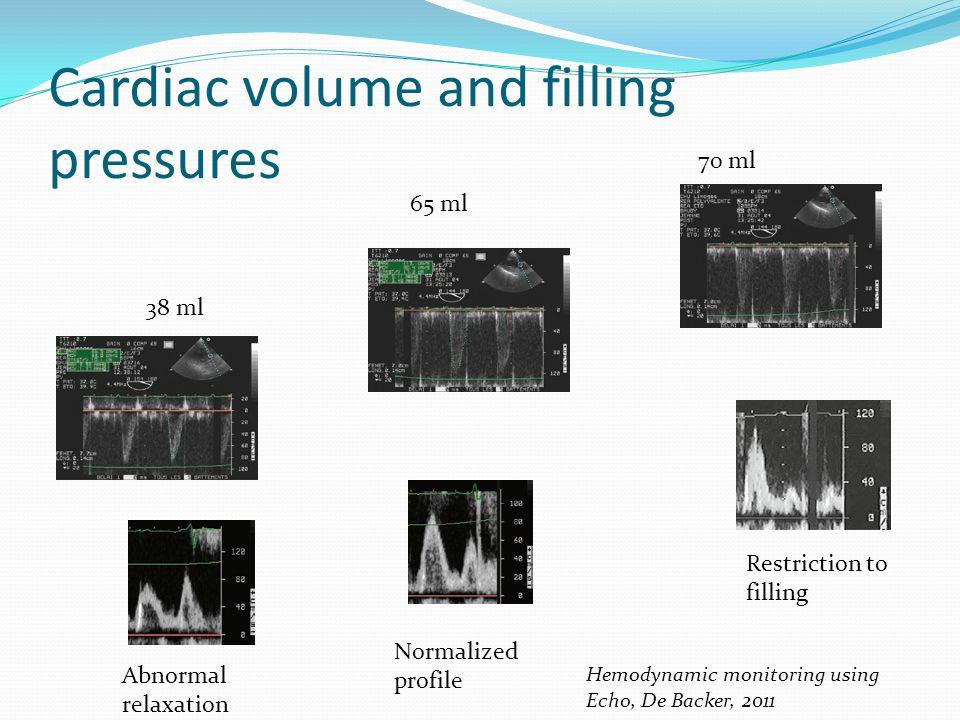 Cardiac volume and filling pressures