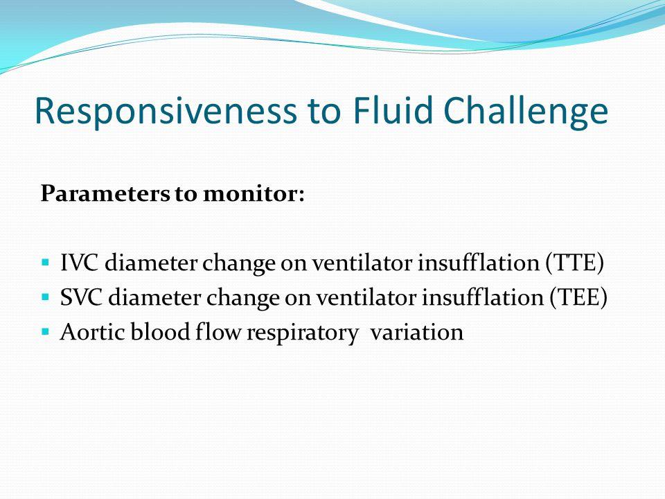 Responsiveness to Fluid Challenge