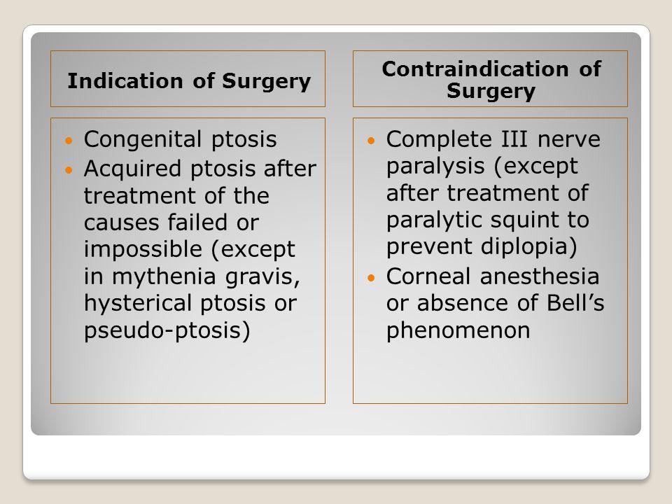 Contraindication of Surgery