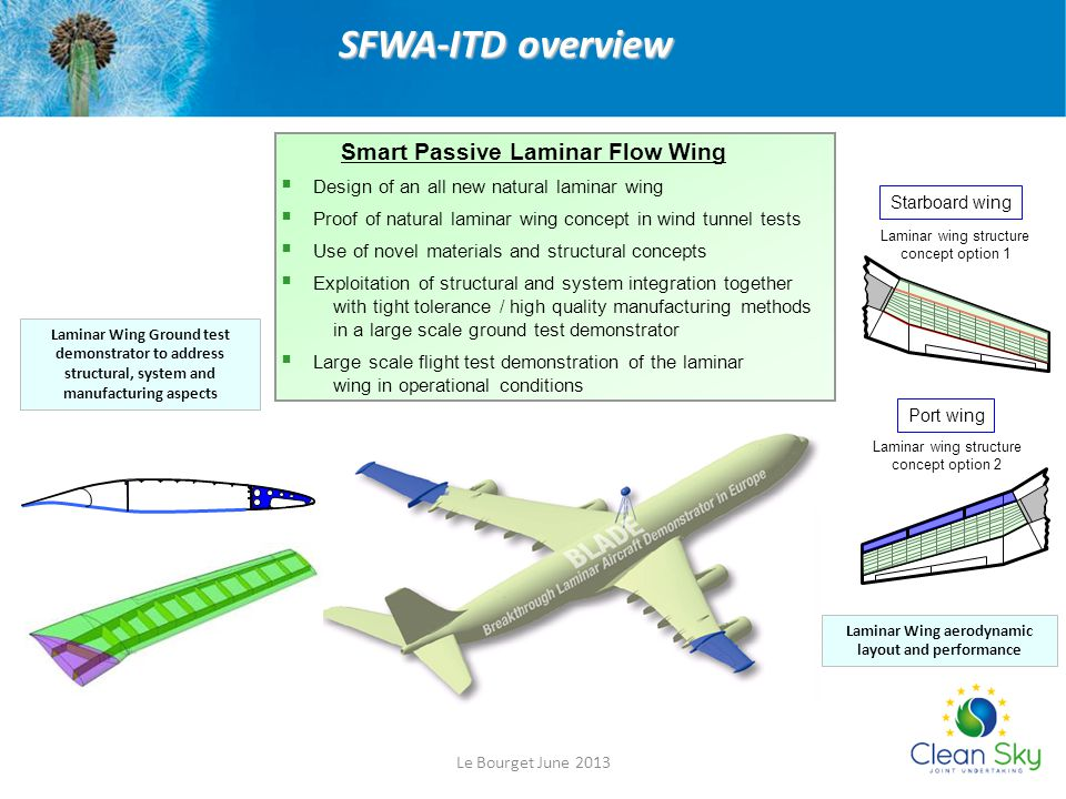 Laminar Wing aerodynamic layout and performance