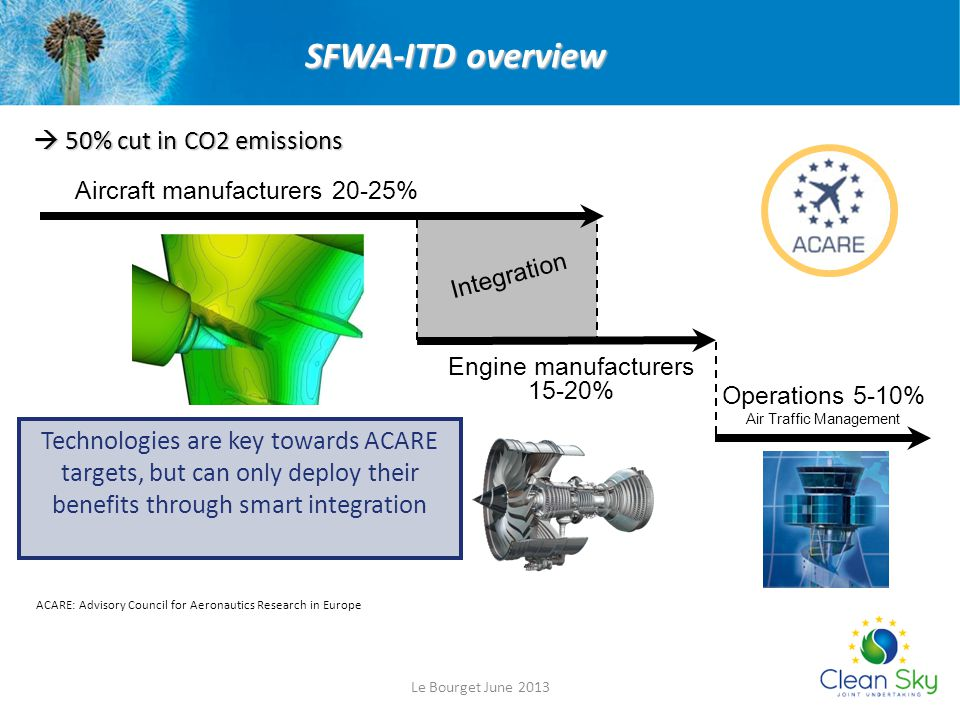 SFWA-ITD overview  50% cut in CO2 emissions