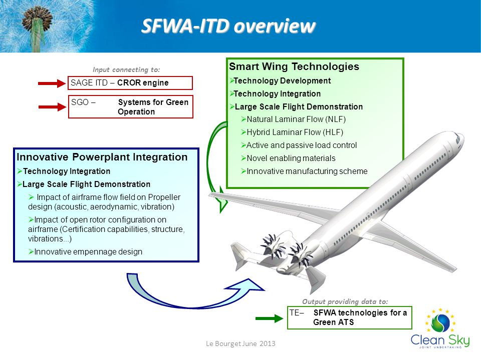 SFWA-ITD overview Smart Wing Technologies