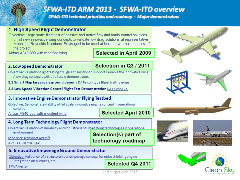 SFWA-ITD ARM 2013 - SFWA-ITD overview SFWA-ITD technical priorities and roadmap - Major demonstrators