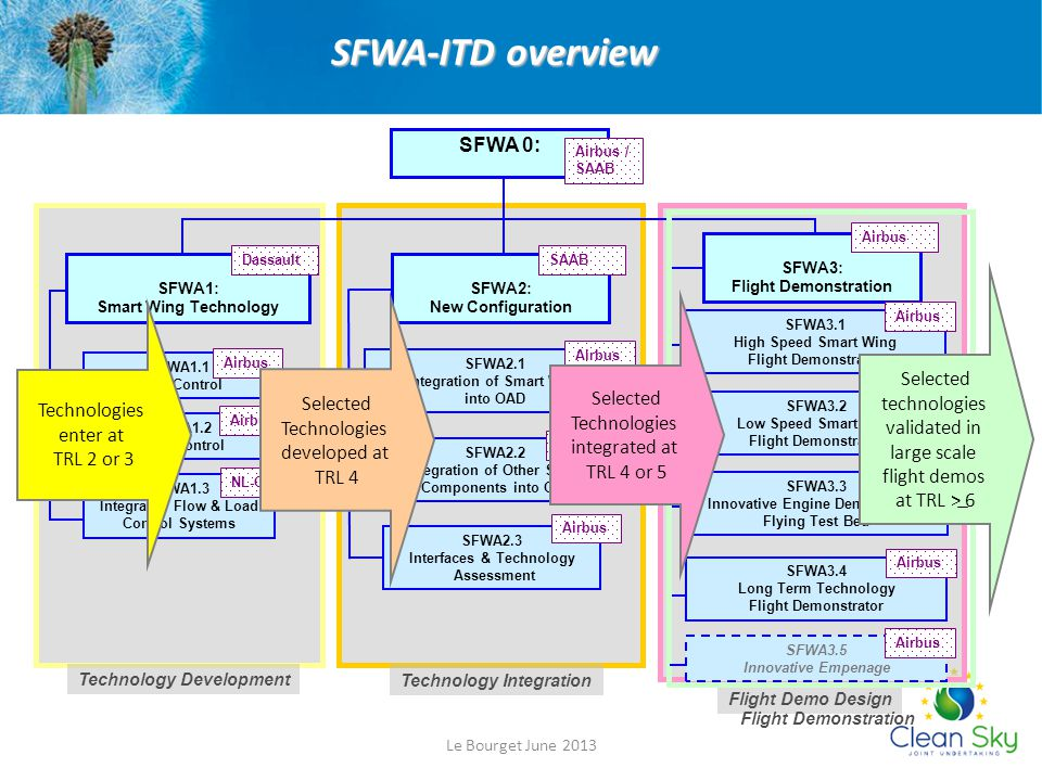 SFWA-ITD overview SFWA 0: Selected technologies Selected Selected