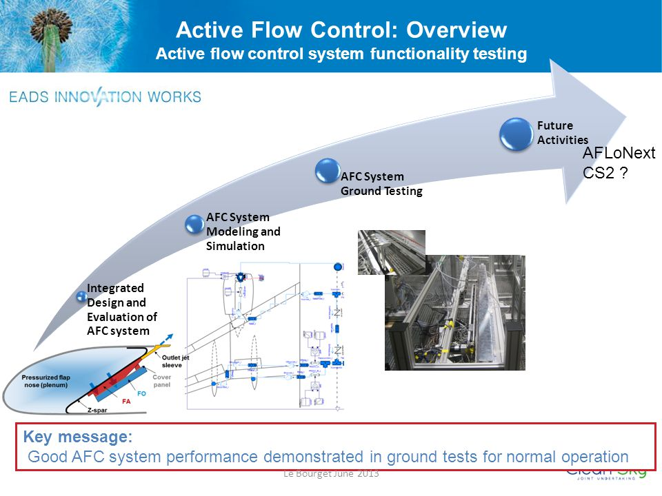 Active Flow Control: Overview Active flow control system functionality testing