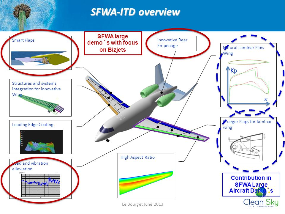 SFWA-ITD overview SFWA large demo´s with focus on Bizjets Kp x