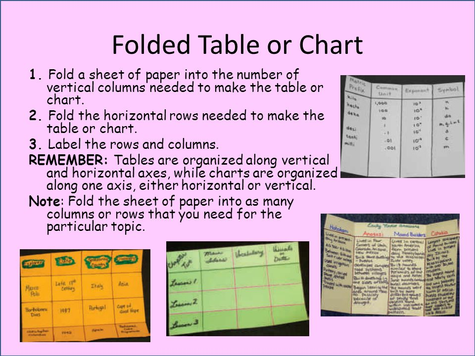 Folded Table or Chart 1. Fold a sheet of paper into the number of vertical columns needed to make the table or chart.