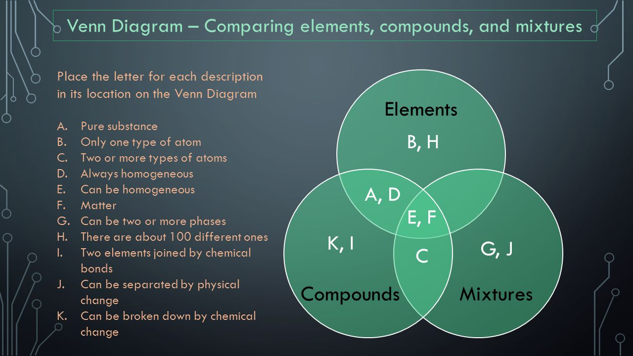 Venn Diagram – Comparing elements, compounds, and mixtures