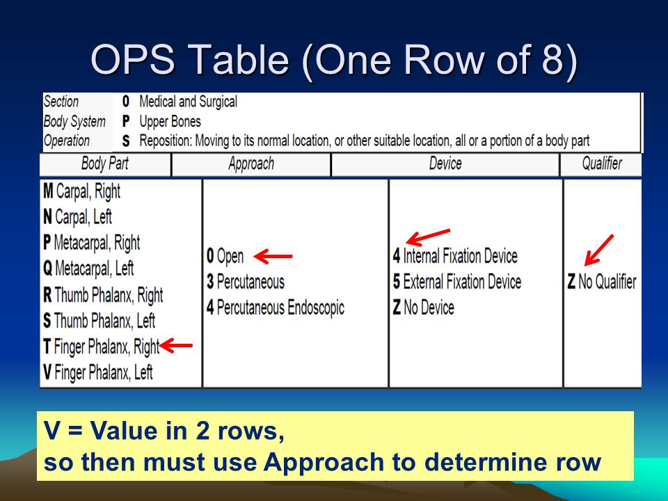 OPS Table (One Row of 8) V = Value in 2 rows,